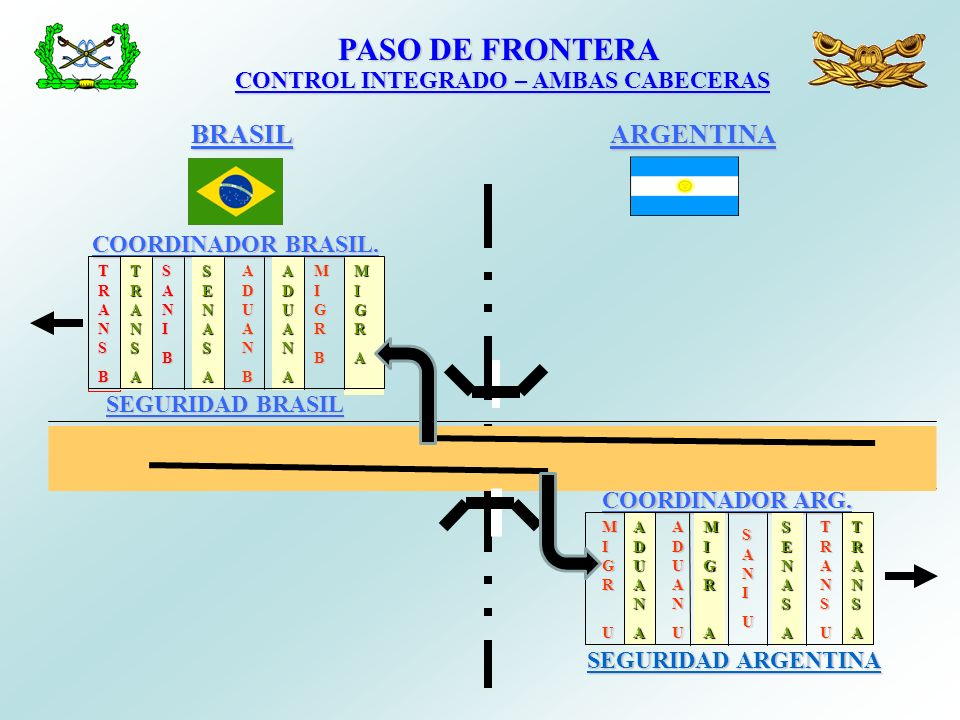 PASO DE FRONTERA BRASIL ARGENTINA CONTROL INTEGRADO – AMBAS CABECERAS
