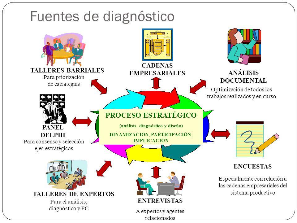 Fuentes de diagnóstico