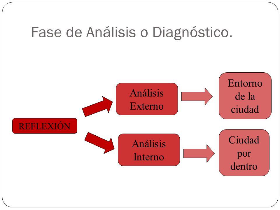 Fase de Análisis o Diagnóstico.