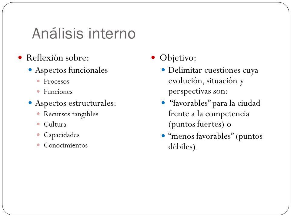 Análisis interno Reflexión sobre: Aspectos funcionales. Procesos. Funciones. Aspectos estructurales: