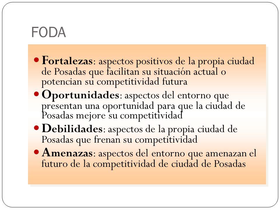 FODA Fortalezas: aspectos positivos de la propia ciudad de Posadas que facilitan su situación actual o potencian su competitividad futura.