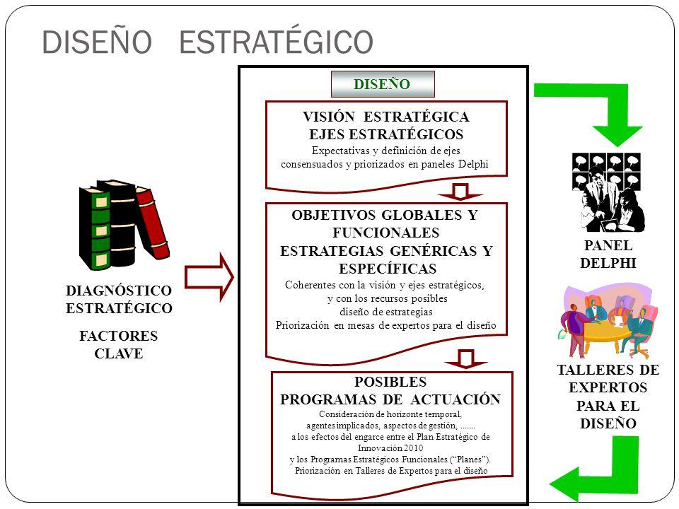 DISEÑO ESTRATÉGICO DISEÑO VISIÓN ESTRATÉGICA EJES ESTRATÉGICOS