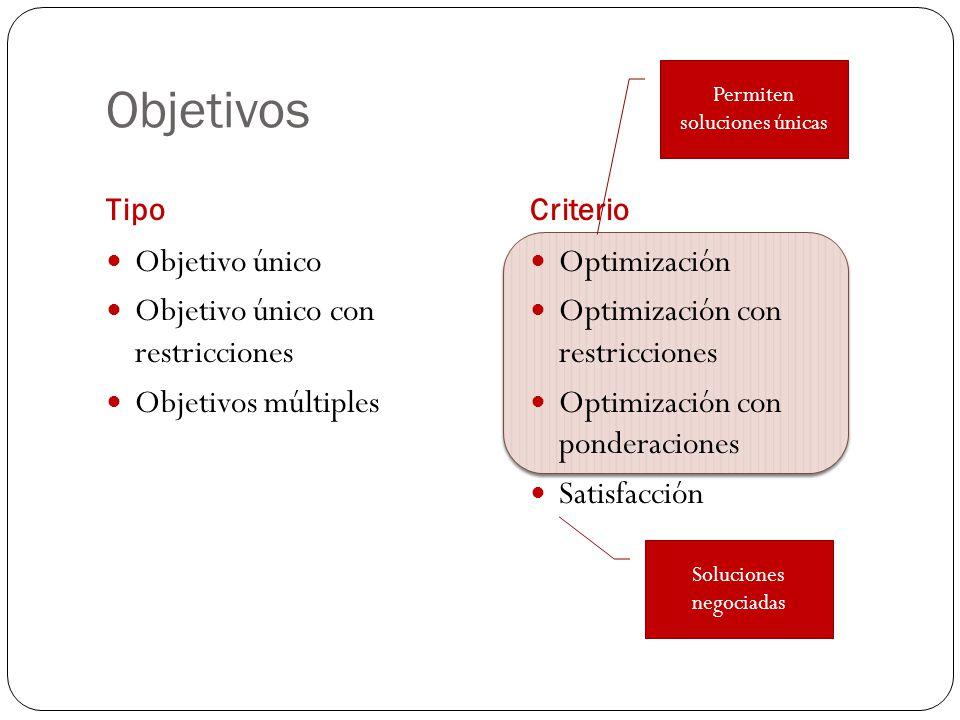 Objetivos Objetivo único Objetivo único con restricciones