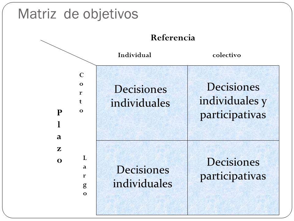 Matriz de objetivos Decisiones individuales y participativas