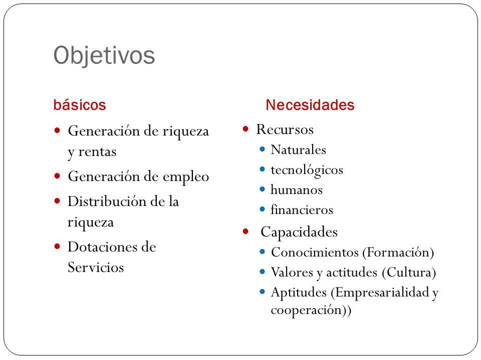 Objetivos Generación de riqueza y rentas Generación de empleo