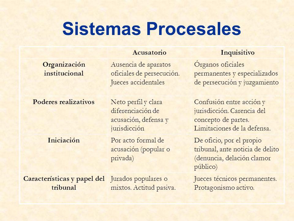 Organización institucional Características y papel del tribunal