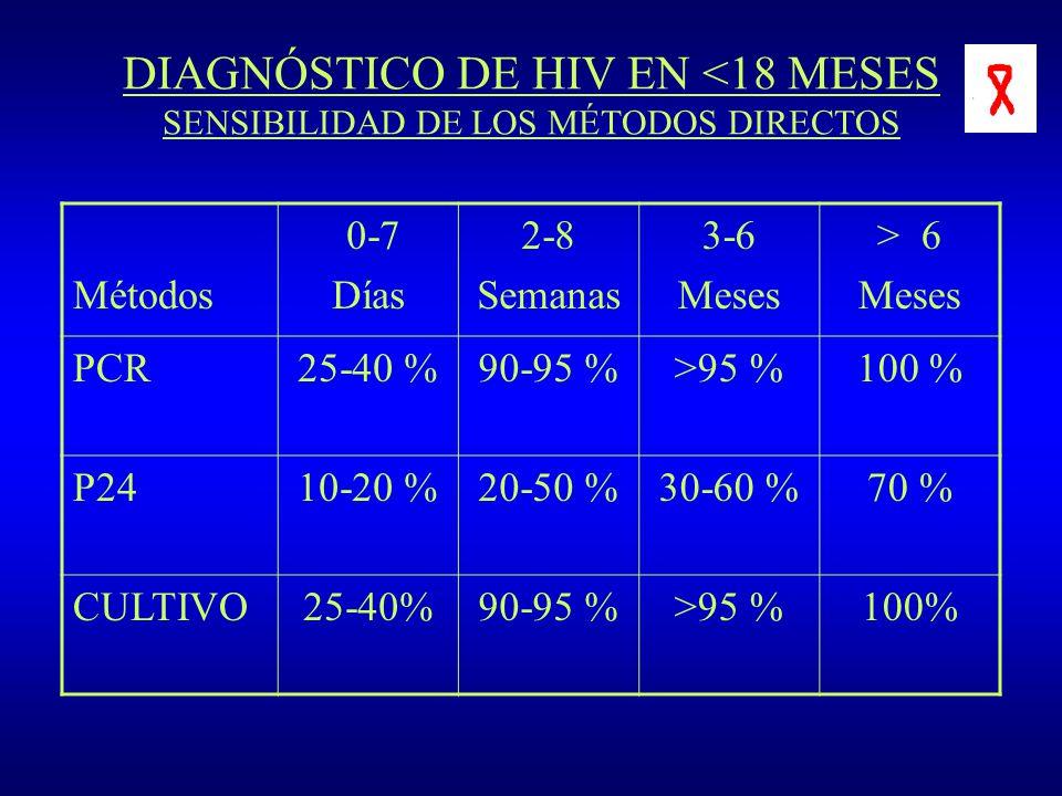 DIAGNÓSTICO DE HIV EN <18 MESES SENSIBILIDAD DE LOS MÉTODOS DIRECTOS