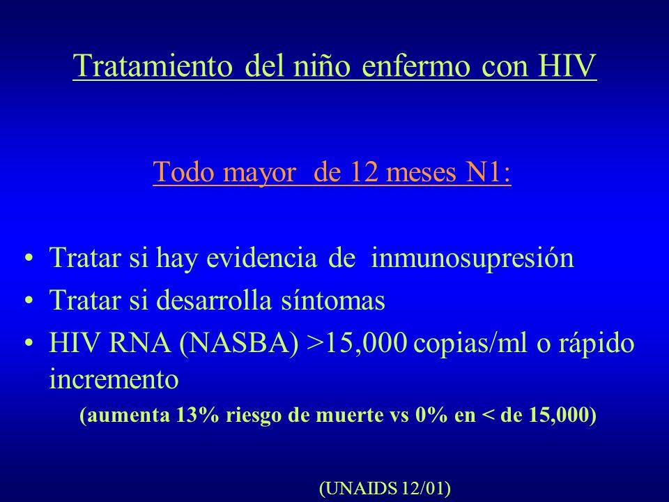 Tratamiento del niño enfermo con HIV