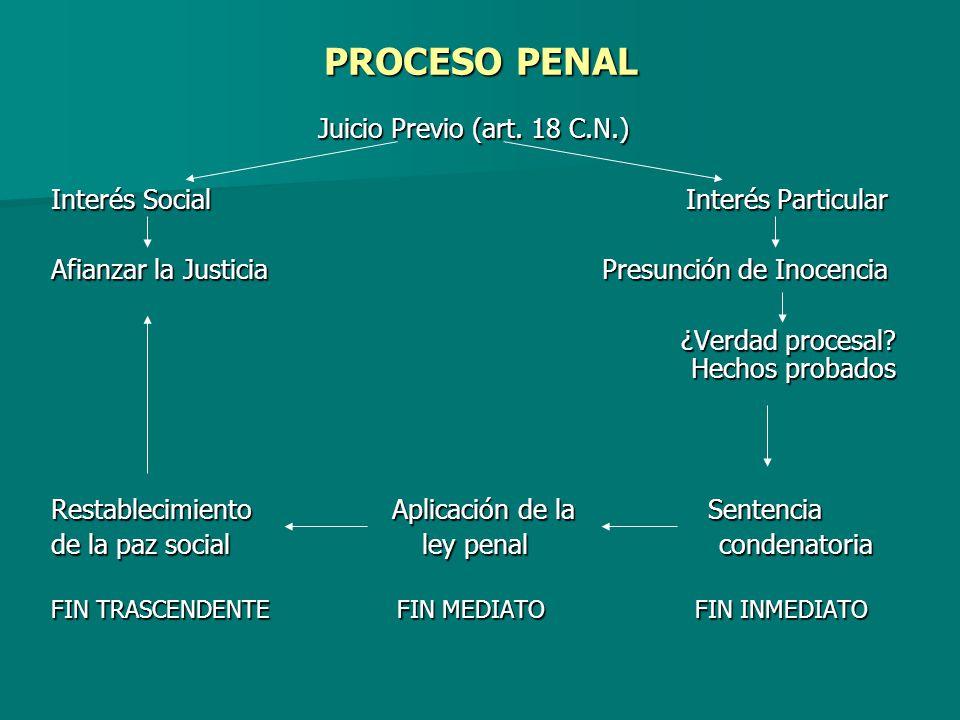 PROCESO PENAL Juicio Previo (art. 18 C.N.)