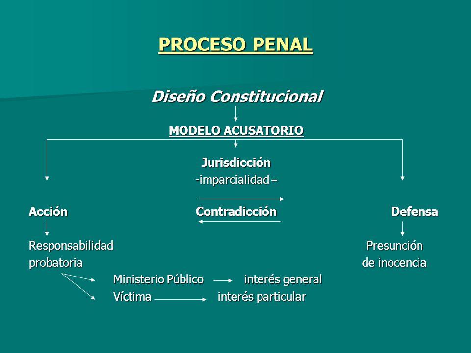 Diseño Constitucional
