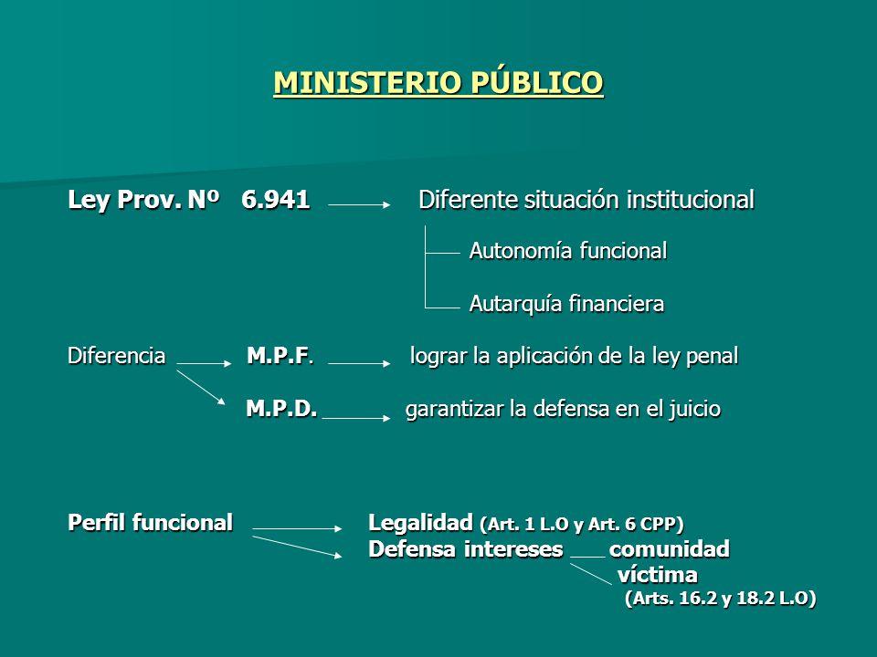MINISTERIO PÚBLICO Ley Prov. Nº 6.941 Diferente situación institucional. Autonomía funcional.