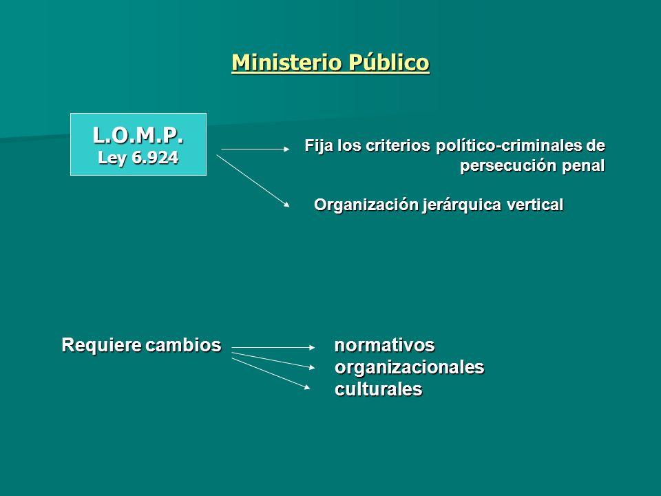 Ministerio Público L.O.M.P.