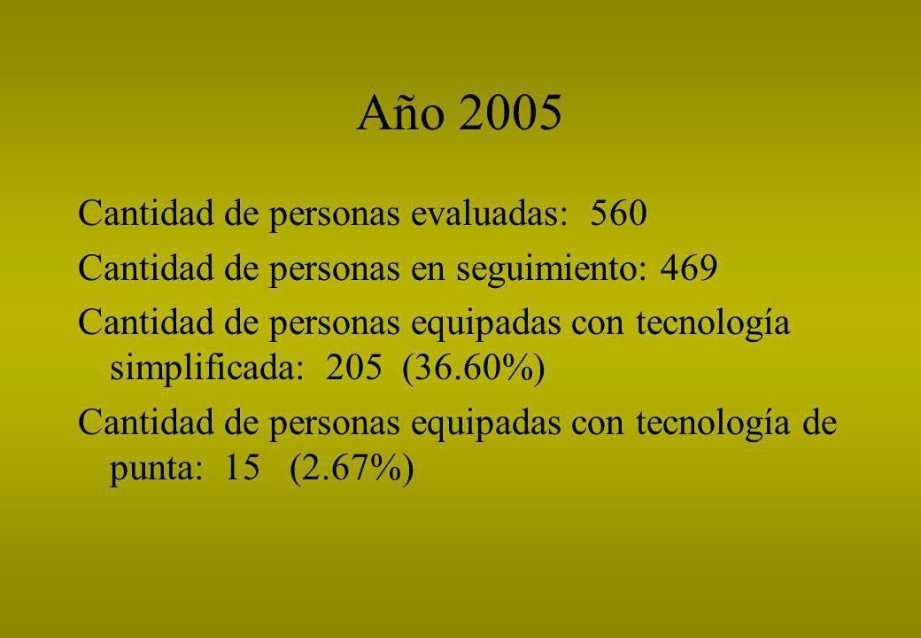 Año 2005 Cantidad de personas evaluadas: 560