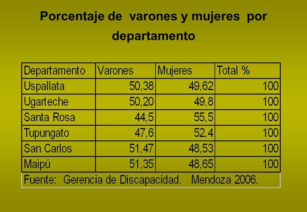 Porcentaje de varones y mujeres por departamento