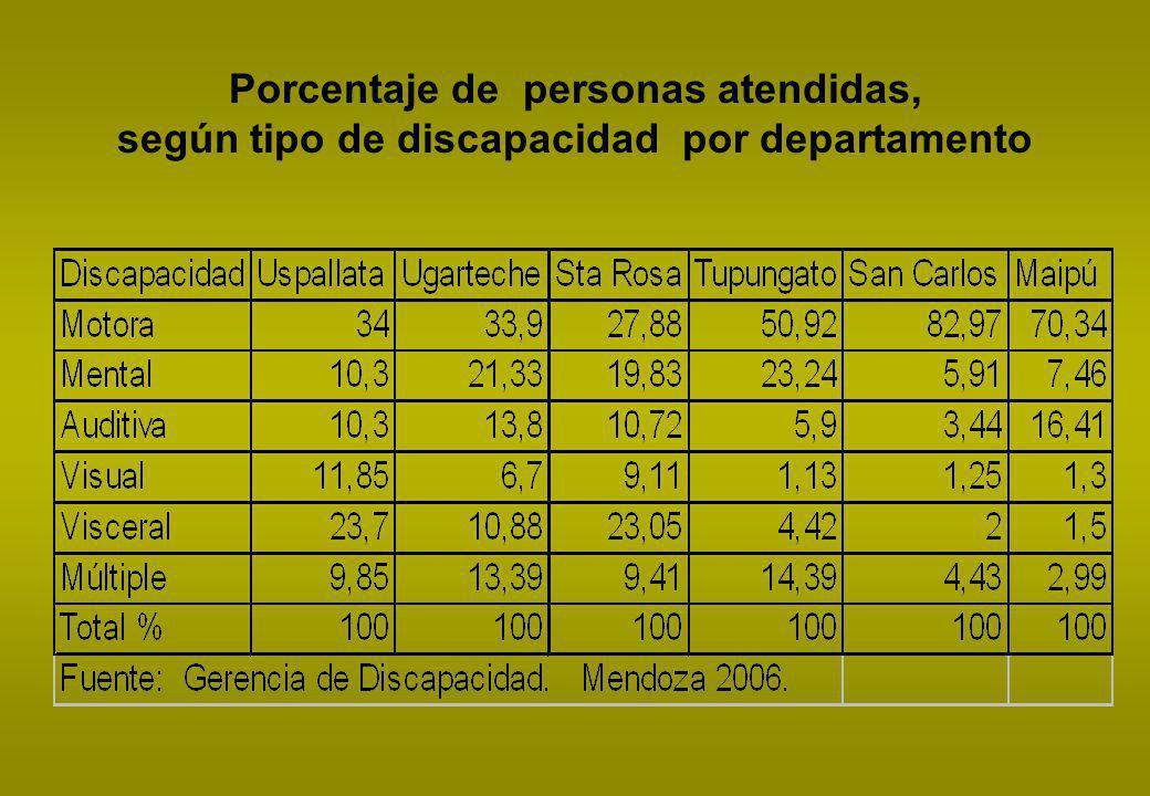 Porcentaje de personas atendidas, según tipo de discapacidad por departamento