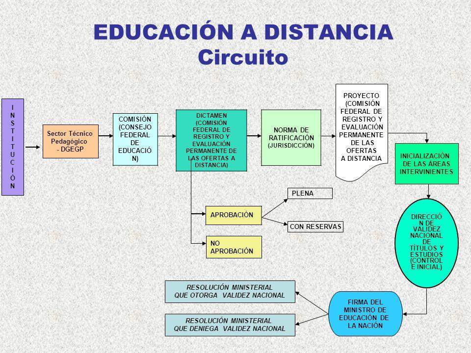 EDUCACIÓN A DISTANCIA Circuito