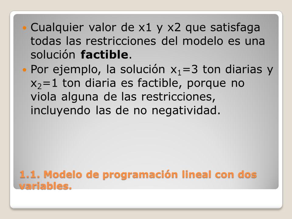 1.1. Modelo de programación lineal con dos variables.