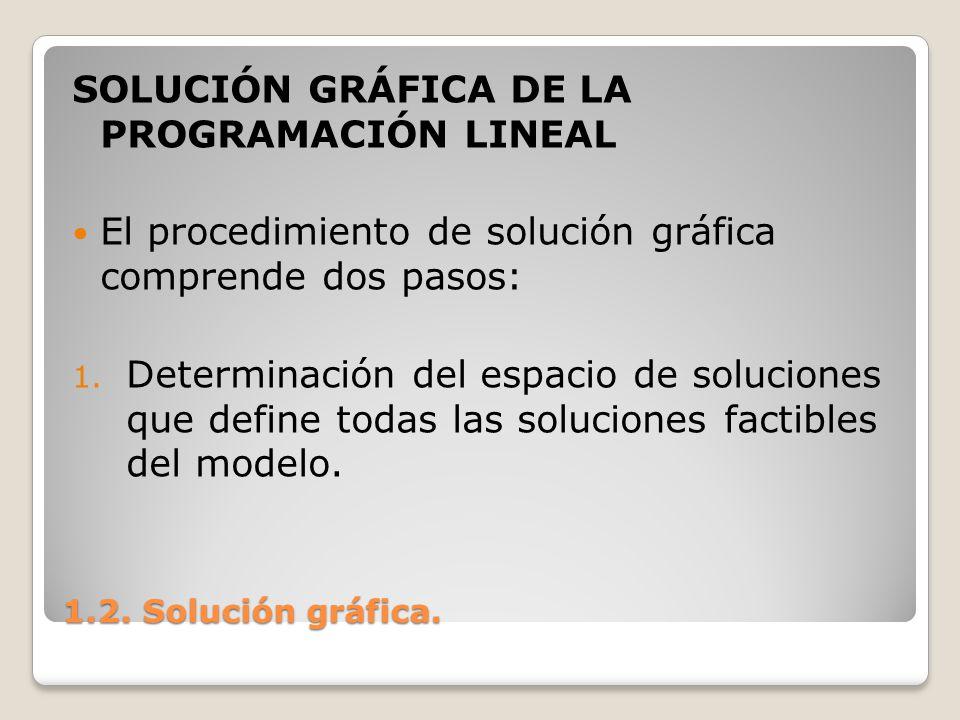 SOLUCIÓN GRÁFICA DE LA PROGRAMACIÓN LINEAL