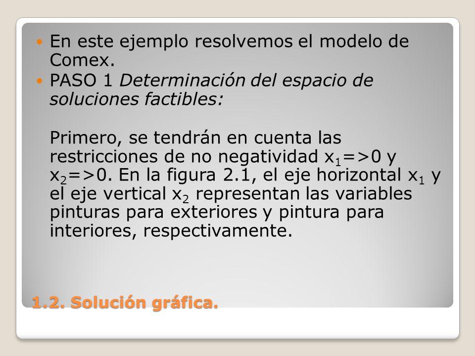 En este ejemplo resolvemos el modelo de Comex.