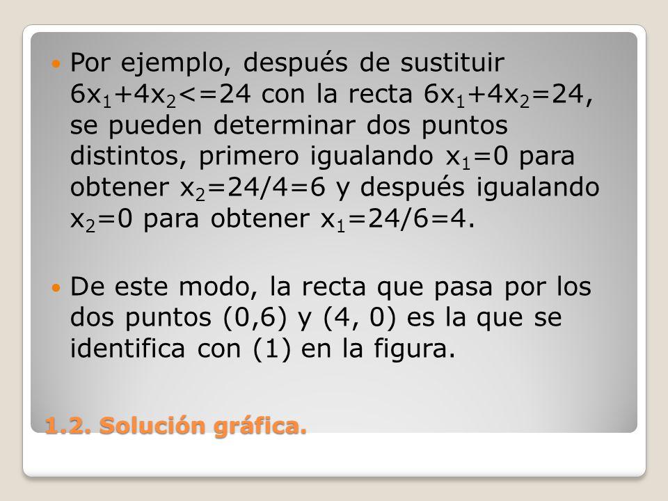 Por ejemplo, después de sustituir 6x1+4x2<=24 con la recta 6x1+4x2=24, se pueden determinar dos puntos distintos, primero igualando x1=0 para obtener x2=24/4=6 y después igualando x2=0 para obtener x1=24/6=4.