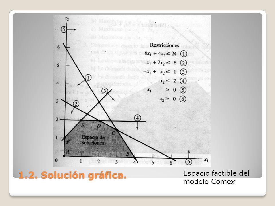 1.2. Solución gráfica. Espacio factible del modelo Comex