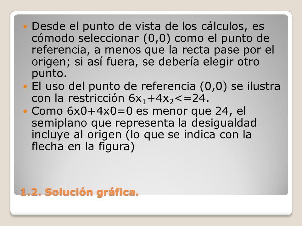 Desde el punto de vista de los cálculos, es cómodo seleccionar (0,0) como el punto de referencia, a menos que la recta pase por el origen; si así fuera, se debería elegir otro punto.