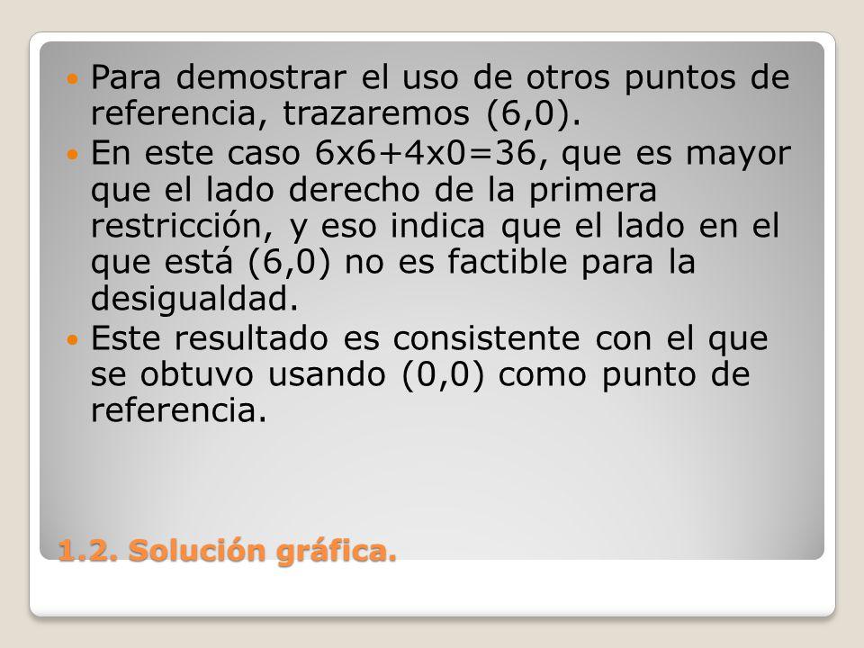 Para demostrar el uso de otros puntos de referencia, trazaremos (6,0).