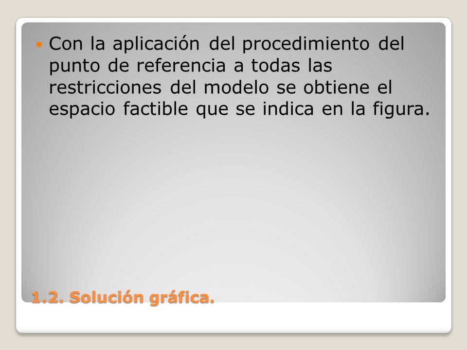 Con la aplicación del procedimiento del punto de referencia a todas las restricciones del modelo se obtiene el espacio factible que se indica en la figura.