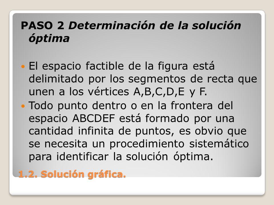 PASO 2 Determinación de la solución óptima