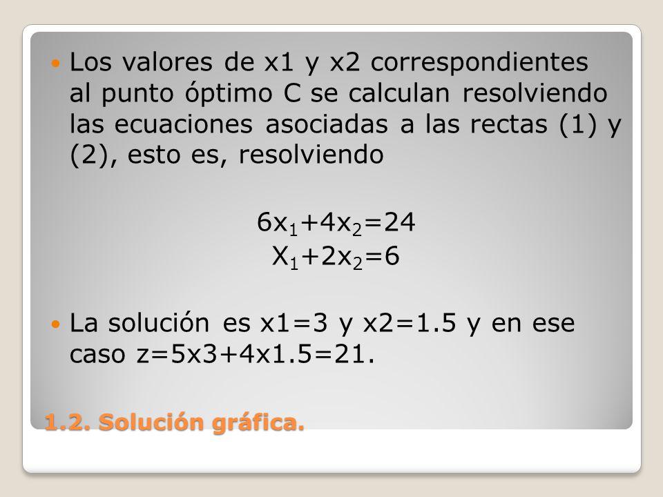 La solución es x1=3 y x2=1.5 y en ese caso z=5x3+4x1.5=21.