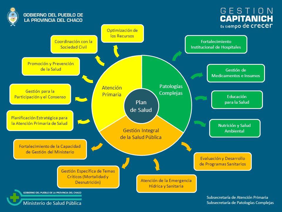 Plan de Salud Patologías Atención Complejas Primaria Gestión Integral