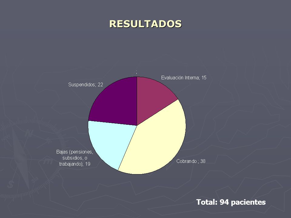 RESULTADOS Total: 94 pacientes