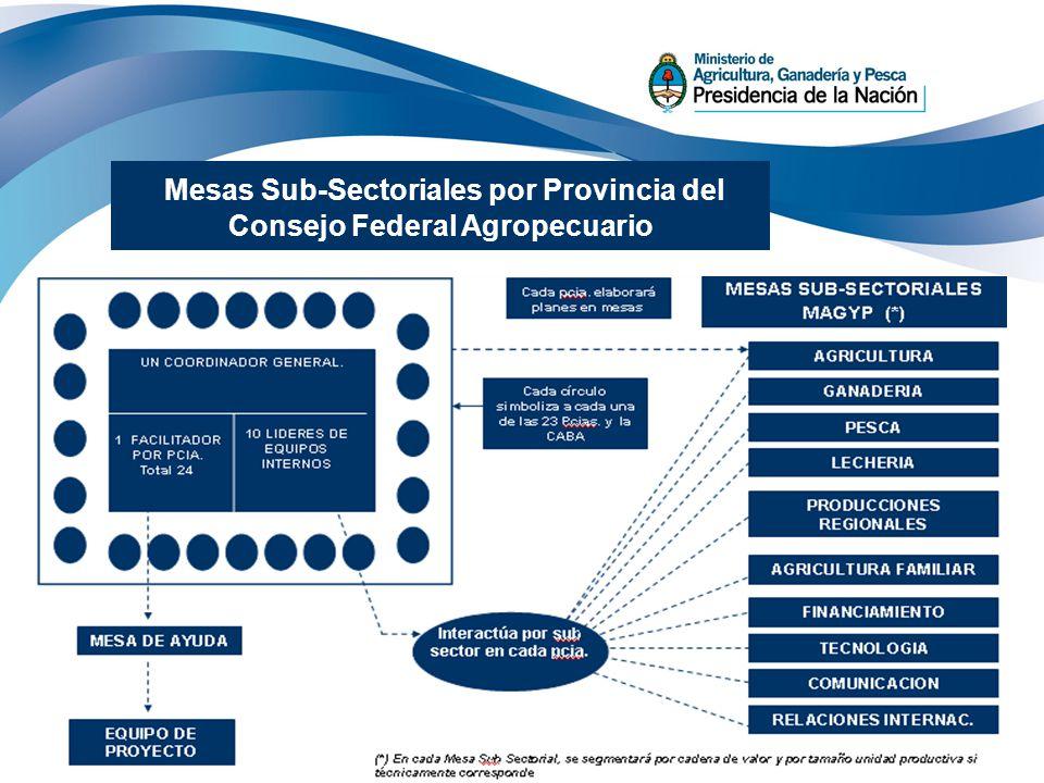 Mesas Sub-Sectoriales por Provincia del Consejo Federal Agropecuario