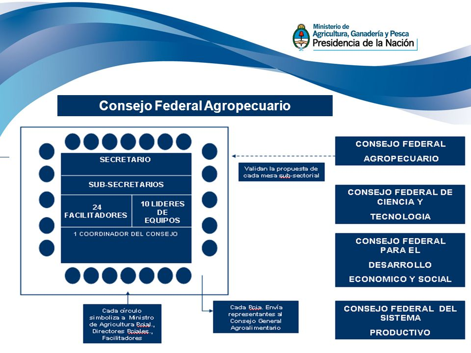 Consejo Federal Agropecuario