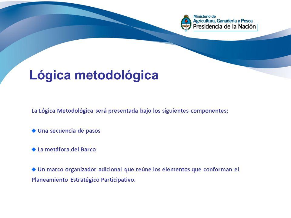 Lógica metodológica La Lógica Metodológica será presentada bajo los siguientes componentes: Una secuencia de pasos.