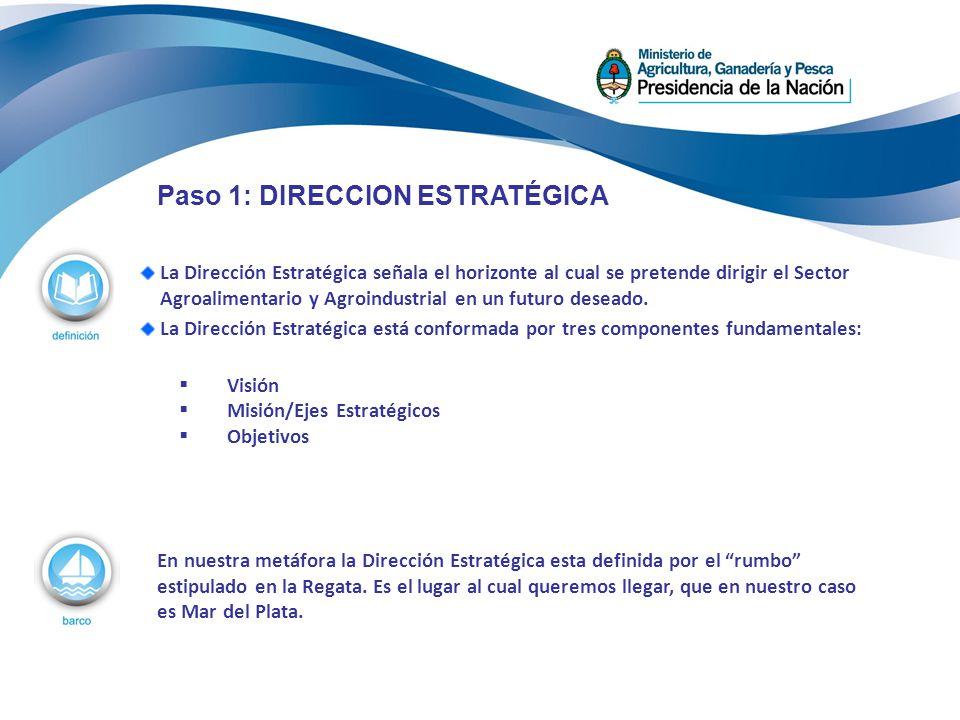 Paso 1: DIRECCION ESTRATÉGICA