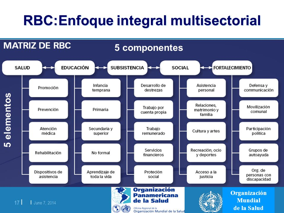 RBC:Enfoque integral multisectorial