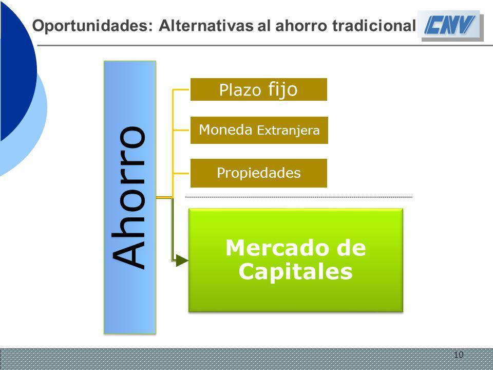 Oportunidades: Alternativas al ahorro tradicional