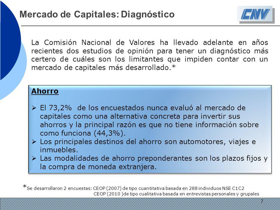Mercado de Capitales: Diagnóstico