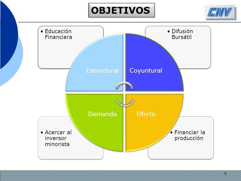 OBJETIVOS Estructural Coyuntural Oferta Demanda Educación Financiera
