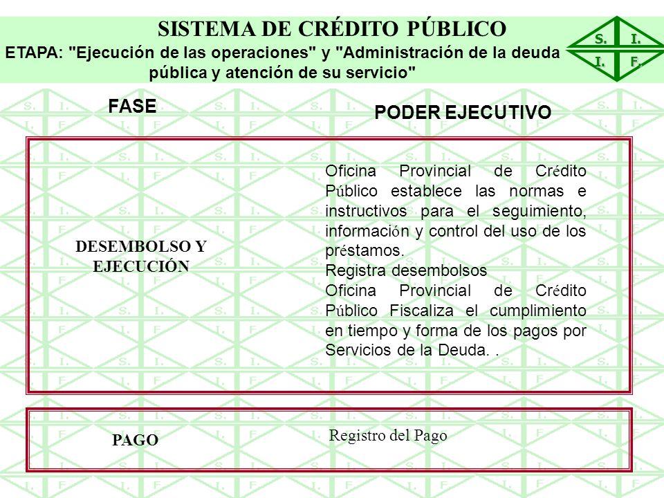 SISTEMA DE CRÉDITO PÚBLICO DESEMBOLSO Y EJECUCIÓN