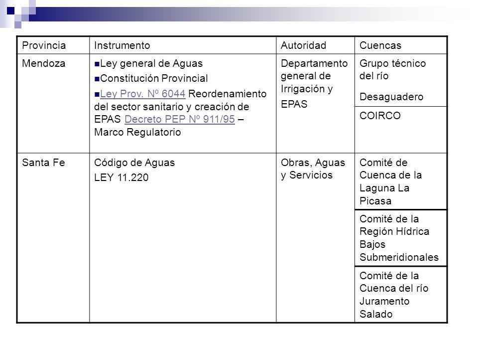 Provincia Instrumento. Autoridad. Cuencas. Mendoza. Ley general de Aguas. Constitución Provincial.