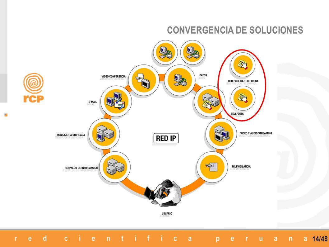 CONVERGENCIA DE SOLUCIONES