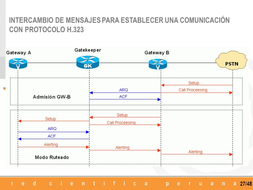 INTERCAMBIO DE MENSAJES PARA ESTABLECER UNA COMUNICACIÓN CON PROTOCOLO H.323