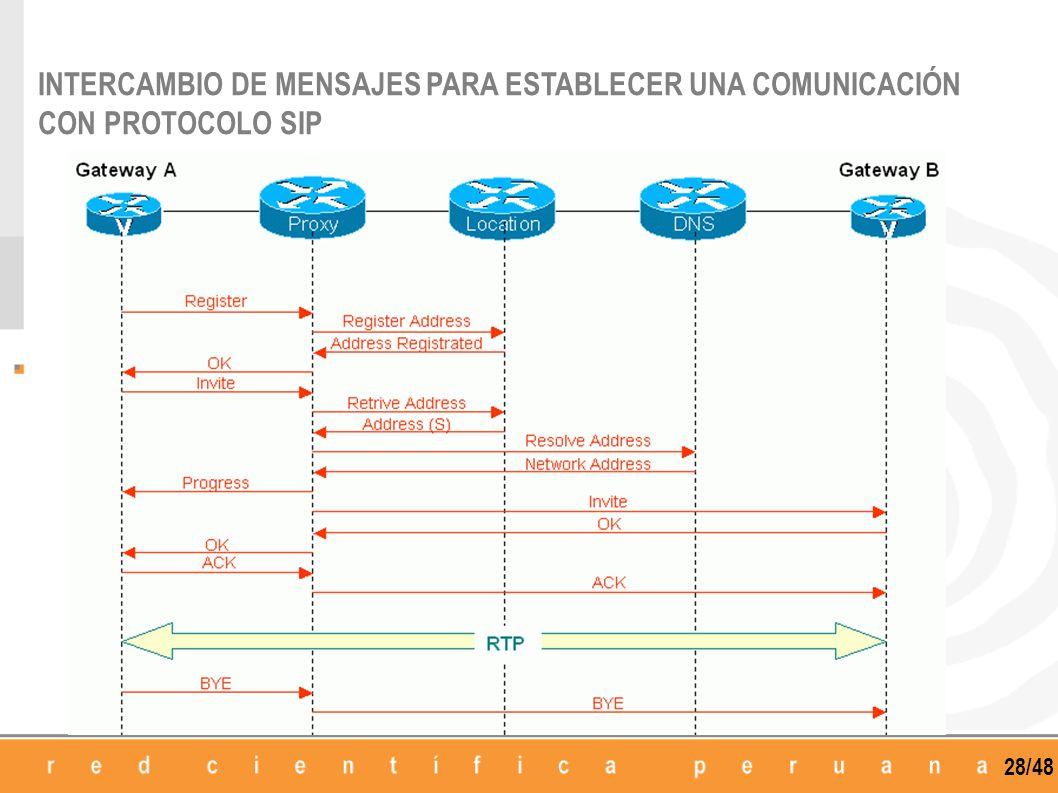 INTERCAMBIO DE MENSAJES PARA ESTABLECER UNA COMUNICACIÓN CON PROTOCOLO SIP