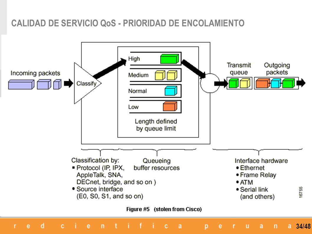 CALIDAD DE SERVICIO QoS - PRIORIDAD DE ENCOLAMIENTO