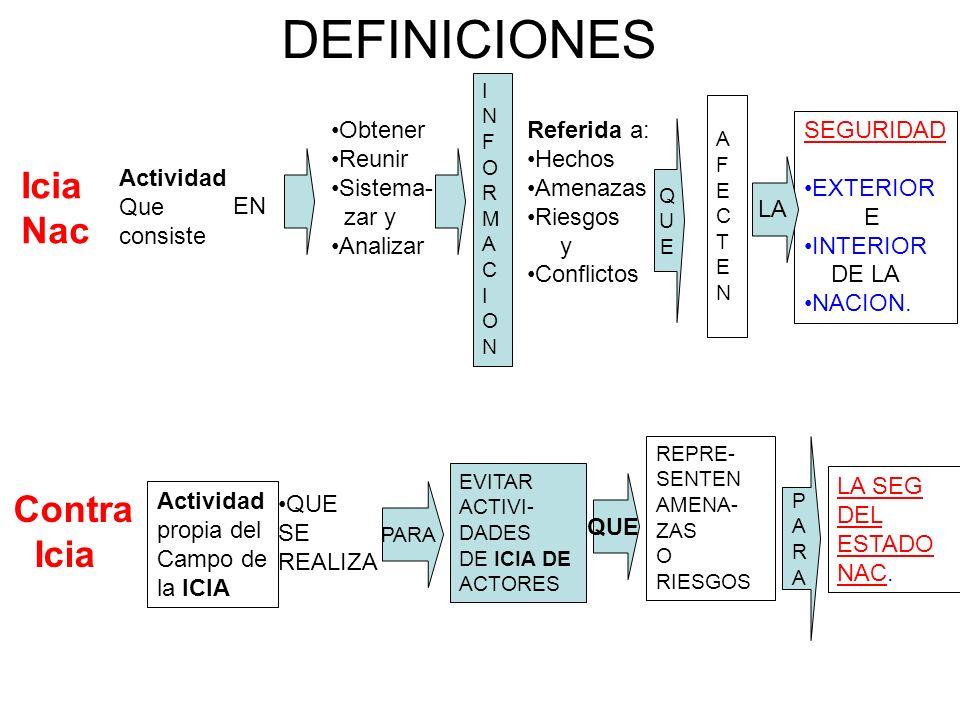 DEFINICIONES Icia Nac Contra Icia Obtener Reunir Sistema- zar y