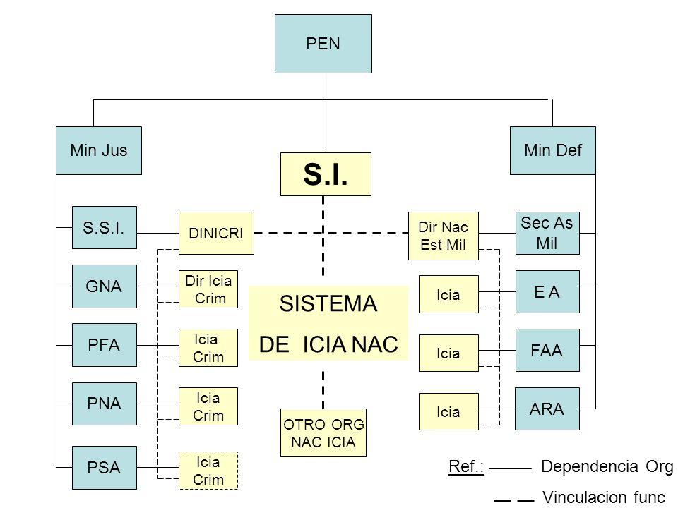 S.I. SISTEMA DE ICIA NAC PEN Min Jus Min Def S.S.I. Sec As Mil GNA E A