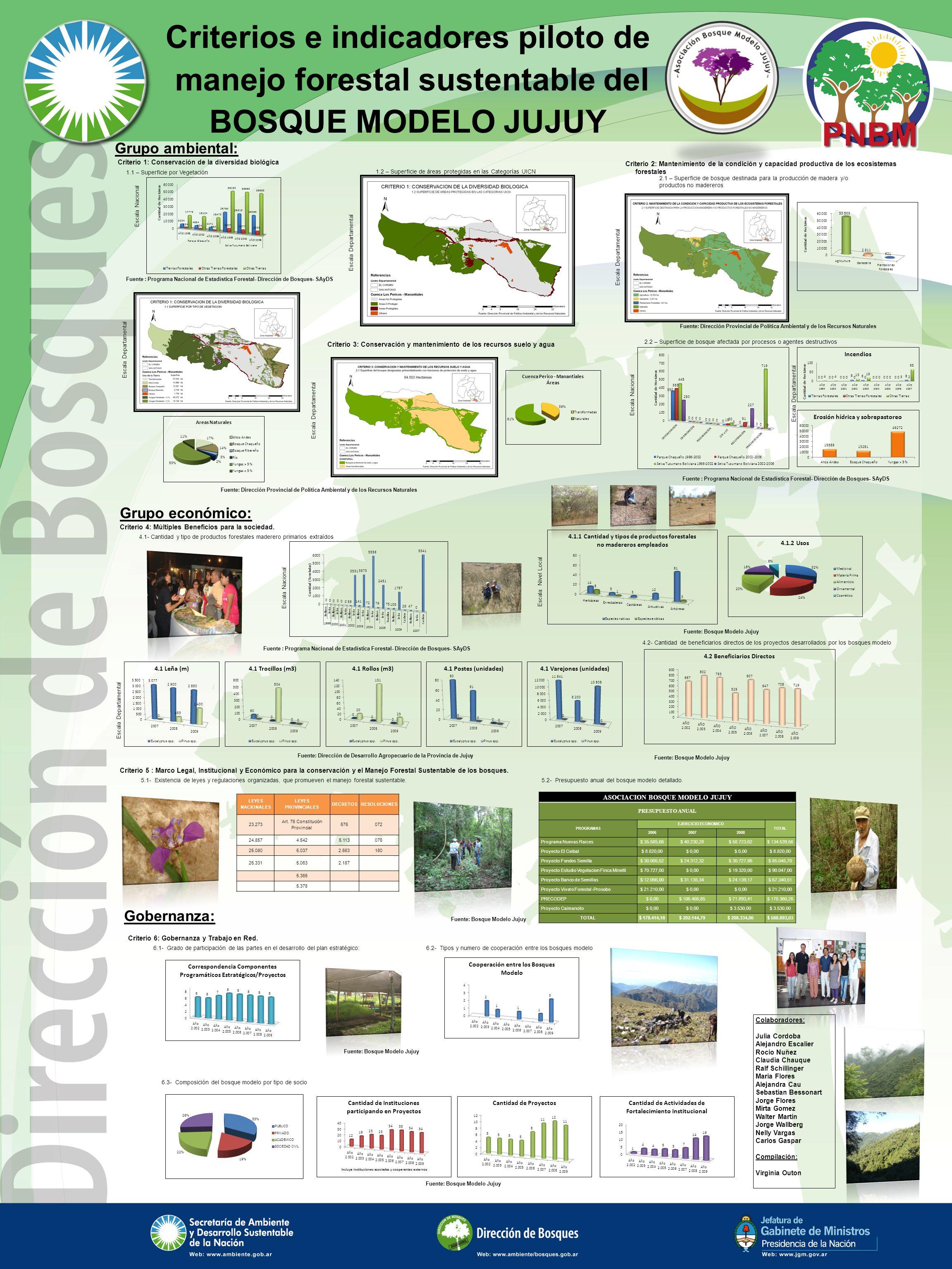 Criterios e indicadores piloto de manejo forestal sustentable del