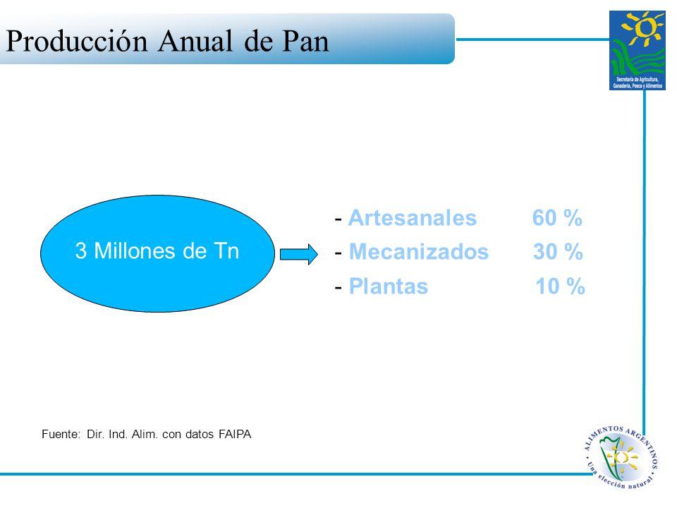 Producción Anual de Pan